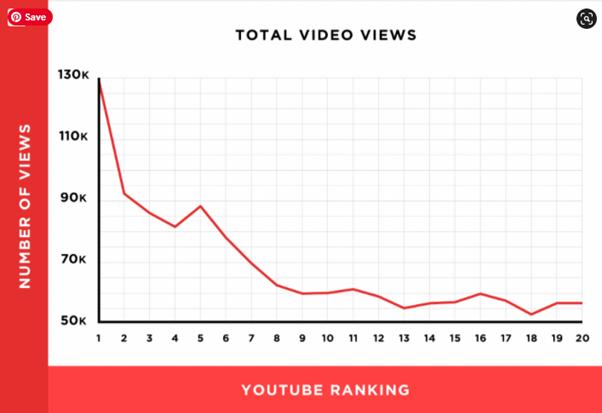YouTube statistics 2020