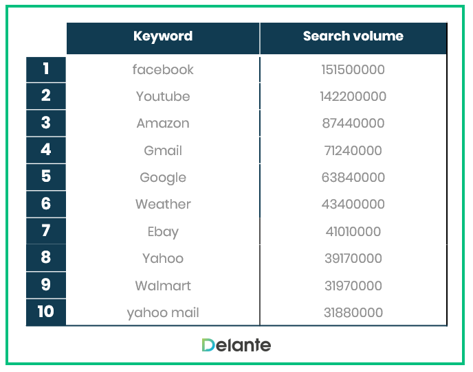 SEO Statistics 2020 - most popular keywords in US