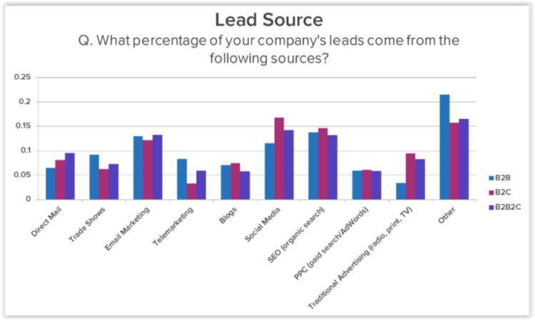 Social media platforms - lead generation