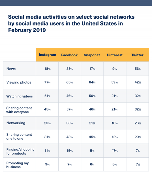 What social media platforms have the biggest activity - table
