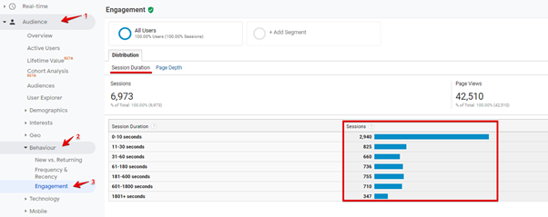 Google Analytics showing average time spent on site