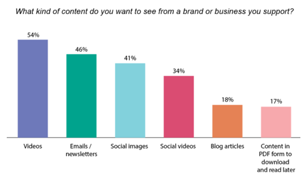 Kinds of content desired to promote businesses