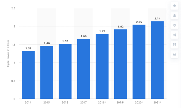 Number of digital buyers - E-commerce stats