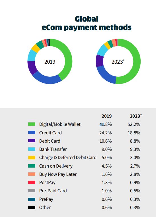 E-commerce stats - Global payment methods