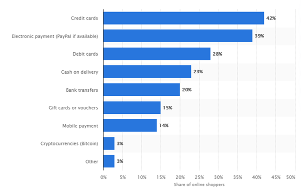 Preferred payment methods - e-commerce stats