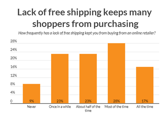 free shipping impact on online sales - e-commerce statistics