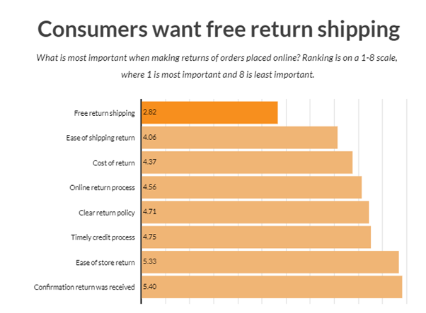 Customers want free shipping - E-commerce statistics