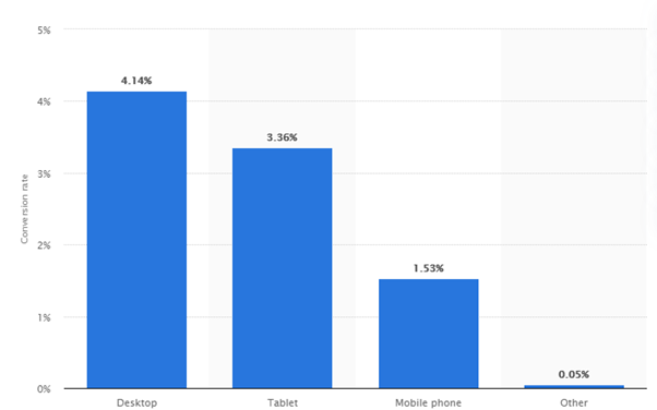 Conversion rate of online shoppers - E-commerce Statistics