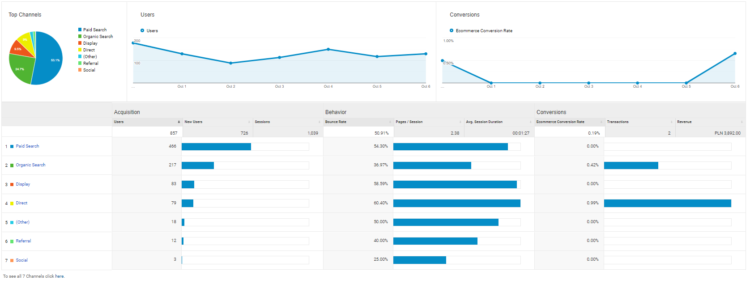 Monitor your Christmas Sales with Google Analytics