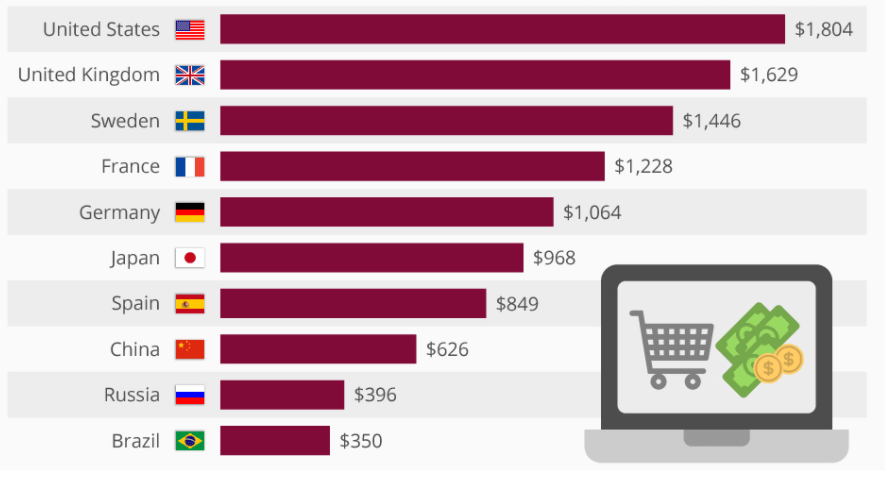 Online spendings in different countries