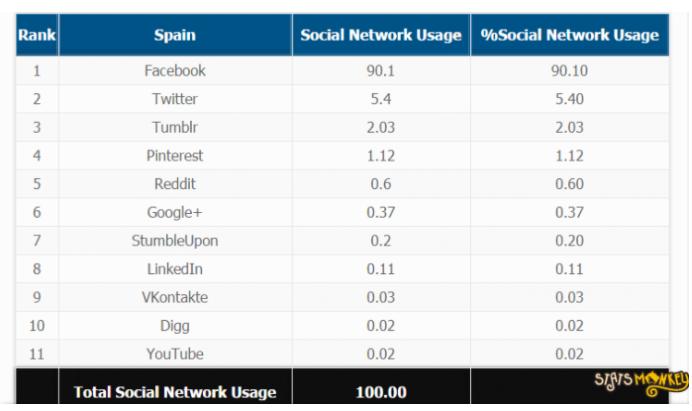 Social media use in spain