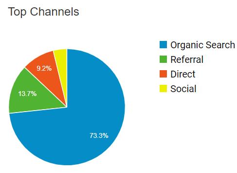 Traffic channels showed in Google Analytics