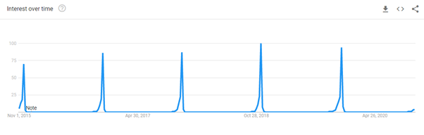 """""""black friday"""" keyword trend over time in the US"""