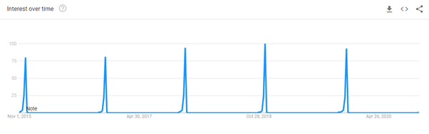 """""""Cyber Monday"""" phrase trend over time - graph"""