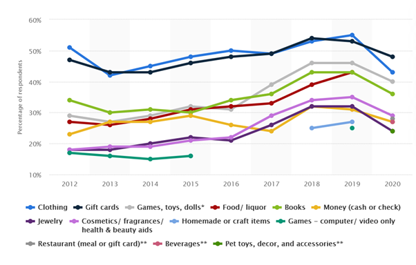 Types of Gifts that customers choose - statistics