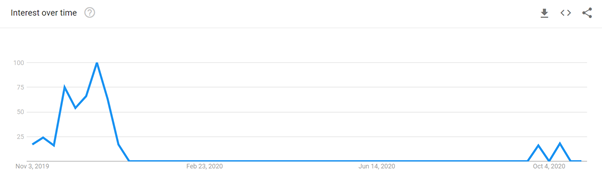 """""""christmas gift swap"""" phrase popularity over the last year in US - graph"""