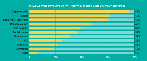 content marketing effectiveness parameters
