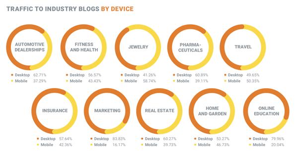 Content Mobile Devices Optimization