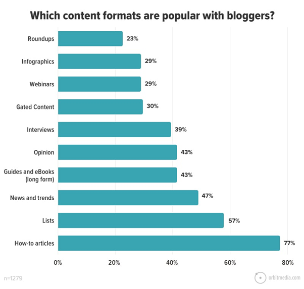 Most popular content forms