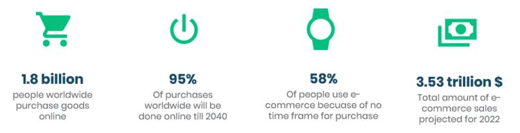 e-commerce seo facts