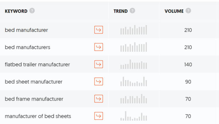 manufacturing industry keywords example