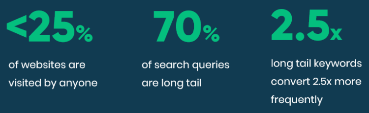 Long Tail SEO for business