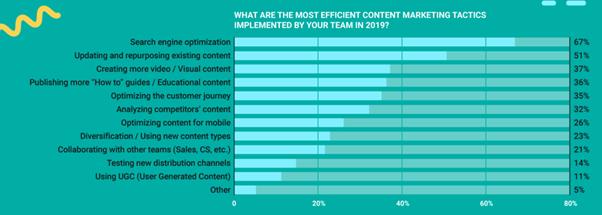 Most effective content tactics