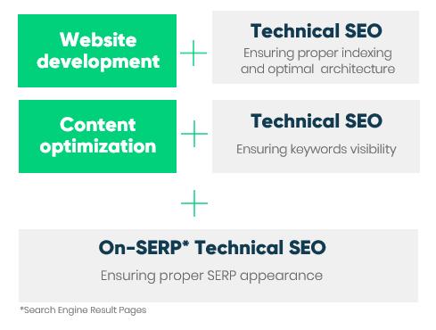 technical seo for e-commerce