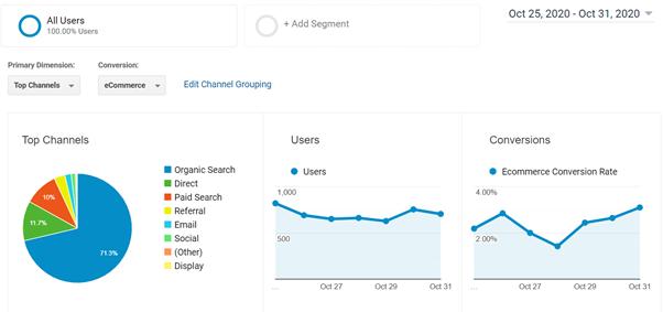 Main sources of traffic - Aquisition tab in Google Analytics screenshot