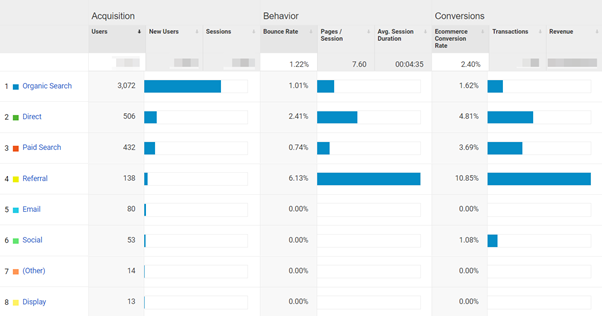 Screenshot showing how to check Main sources of traffic in a table view- Aquisition tab in Google Analytics