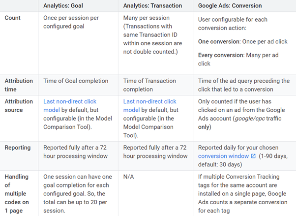 Characteristics of Goals in google analytics - Conversion Tracking guide