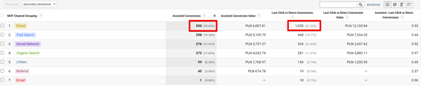 assisted conversions in google analytics guide