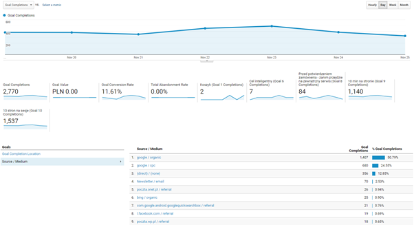 assisted conversions report google analytics