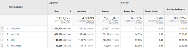 full google analytics report audiences