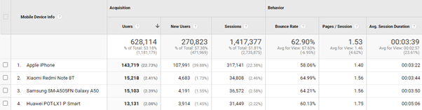 how to check mobile traffic google analytics
