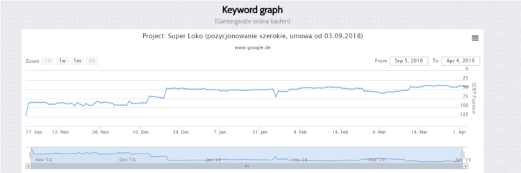measuring effectiveness of link building strategy case