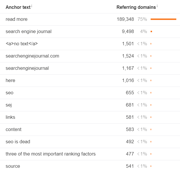 anchor clouds in effective link building strategy
