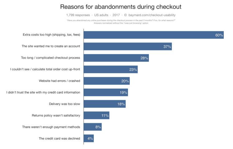cart abondment reasons kpi e-commerce