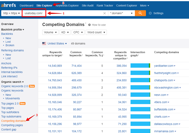 competitor analysis ahrefs