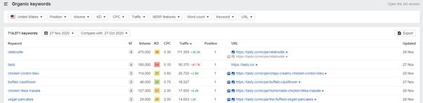 ahrefs competitor analysis keywords