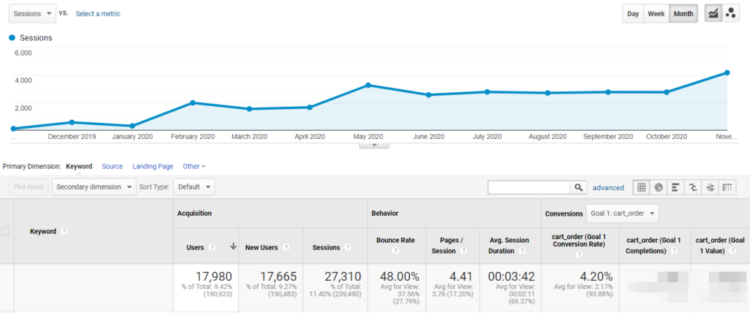 seo results traffic