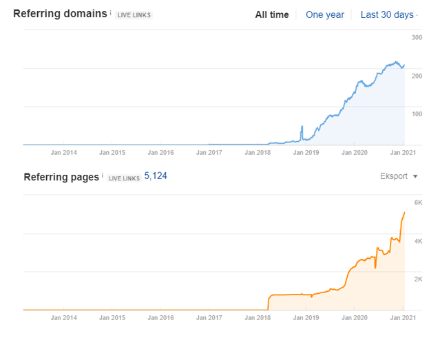 linking domains and link profile after cooperation