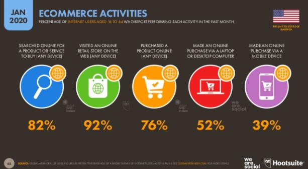 e-commerce seo for usa market