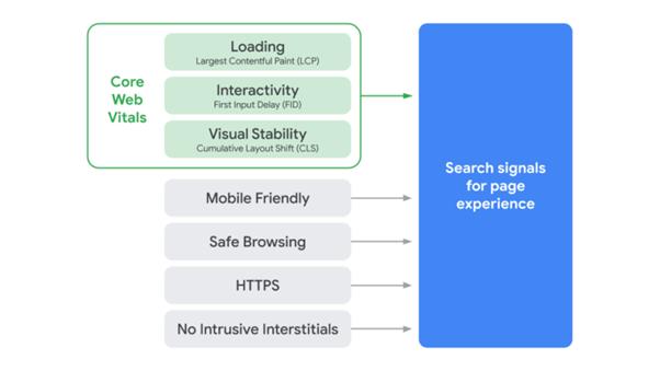 google in 2021 core web vitals