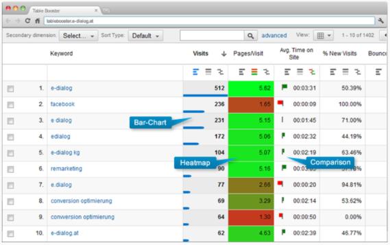 analytics add on tools