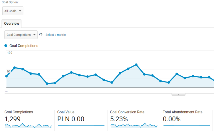 how to measure blog conversion in google analytics