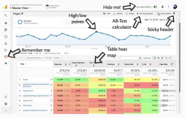 Google analytics extensions