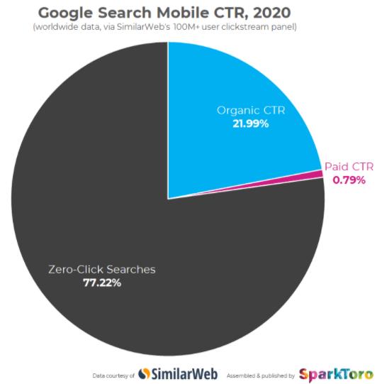 Zero-click searches on mobile