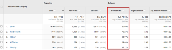seo audit essentials bounce rate