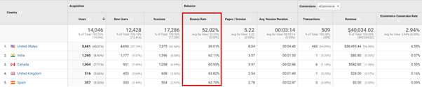 seo metrics bounce rate in ga